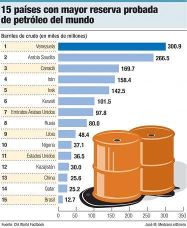 15 paises con mayor reserva probadas de petroleo del mundo
