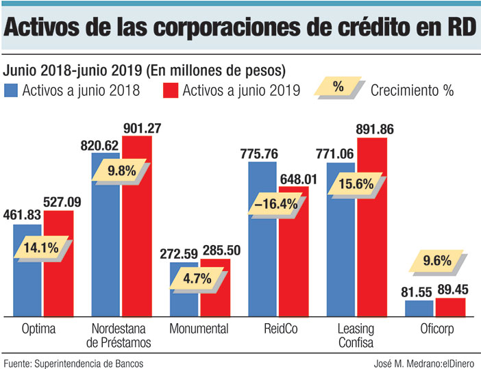 activos de las corporaciones de credito en rd