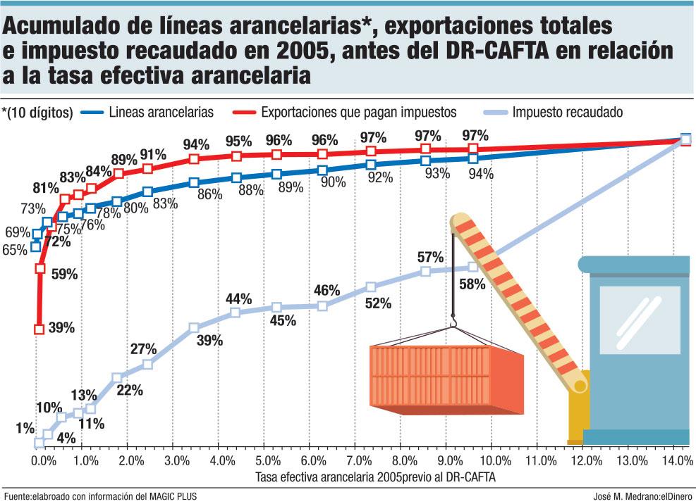 acumulado de lineas arancelarias exportaciones totales e impuestos recaudado en 2005