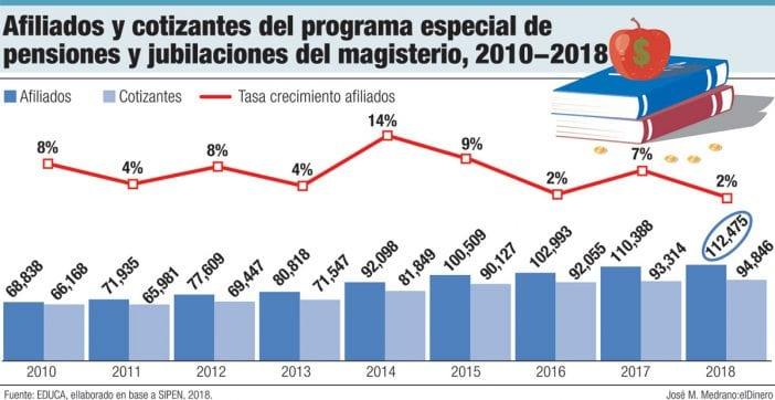 afiliados y cotizantes del programa especial de pensiones y jubilaciones del magisterio, 2010 2018