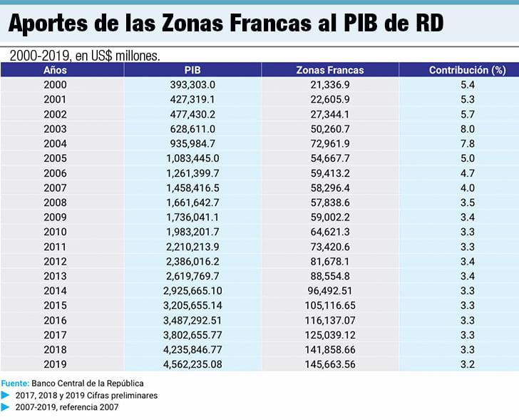 aportes de las zonas francas al pib de rd
