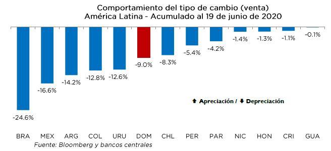 banco central peso devaluaciÓn