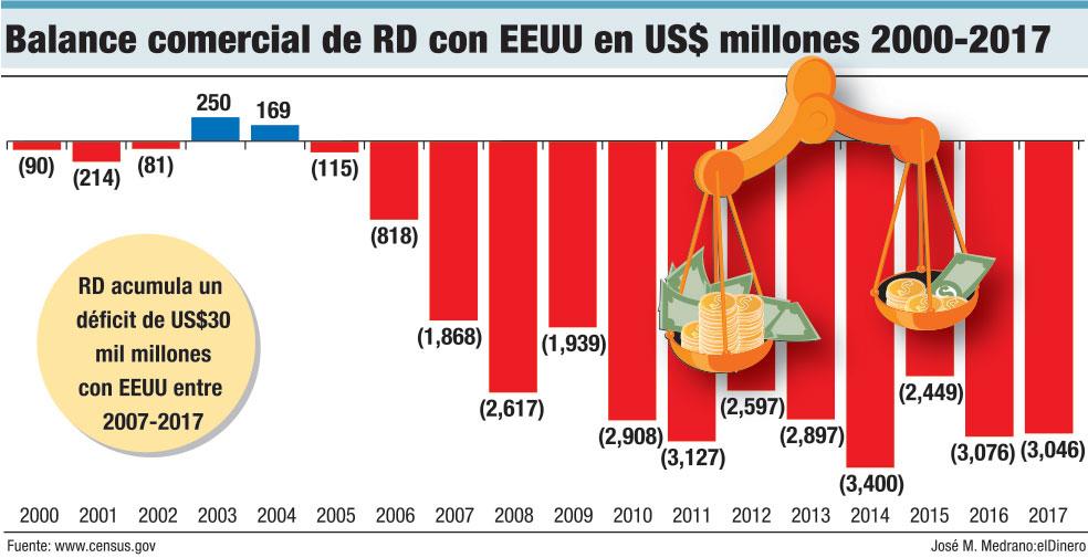 balance comercial de rd con eeuu en us$ millones