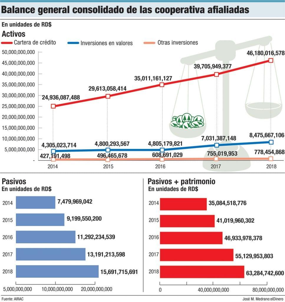 balance general consolidado de las cooperativas afiliadas