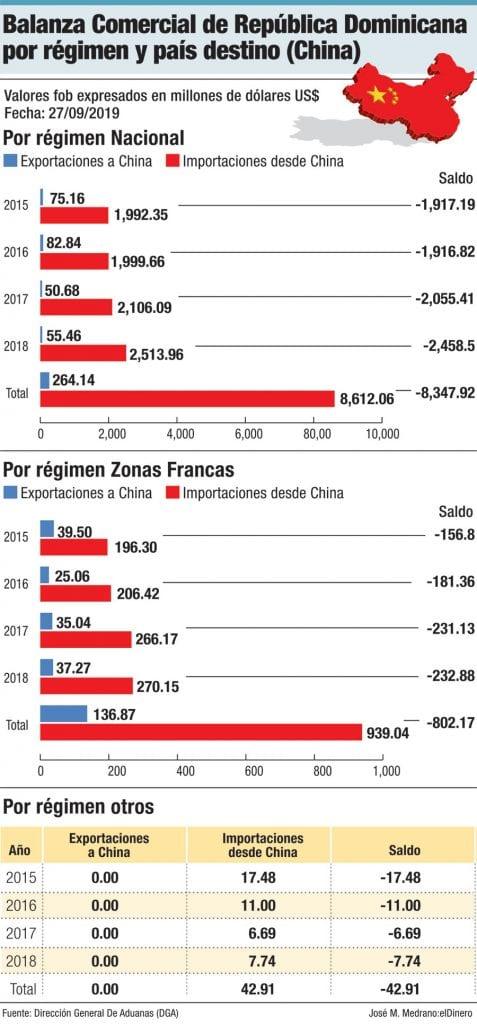 balanza comercial de rd por regimen y pais destino china