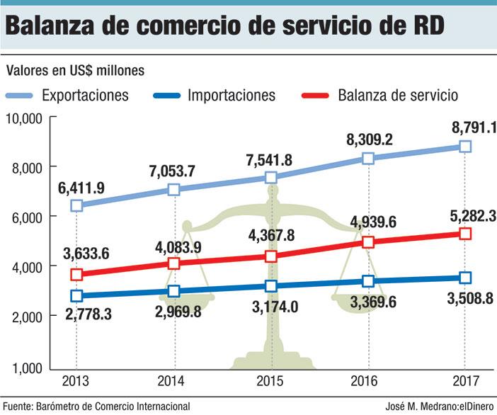balanza de comercio de servicio de rd
