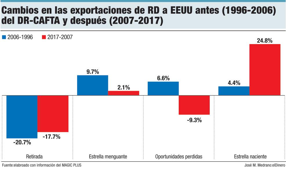 cabios en las exportaciones de rd a eeuu anestes 1996 2006 dr cafta