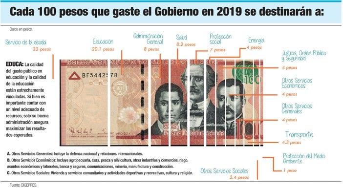 cada 100 pesos que gaste el gobierno en 2019 se destinaran a