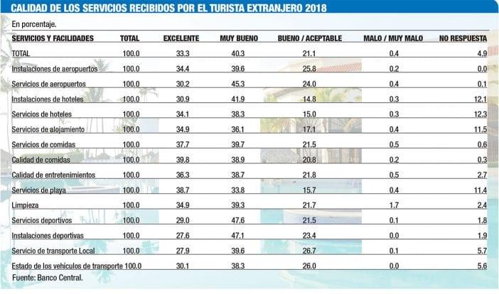 calidad de los servicios recibidos por el turista extranjero 2018