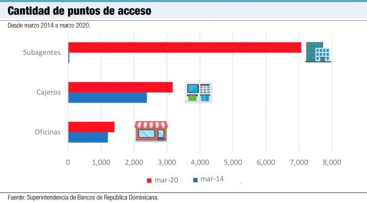 cantidad de puntos de acceso adaptado