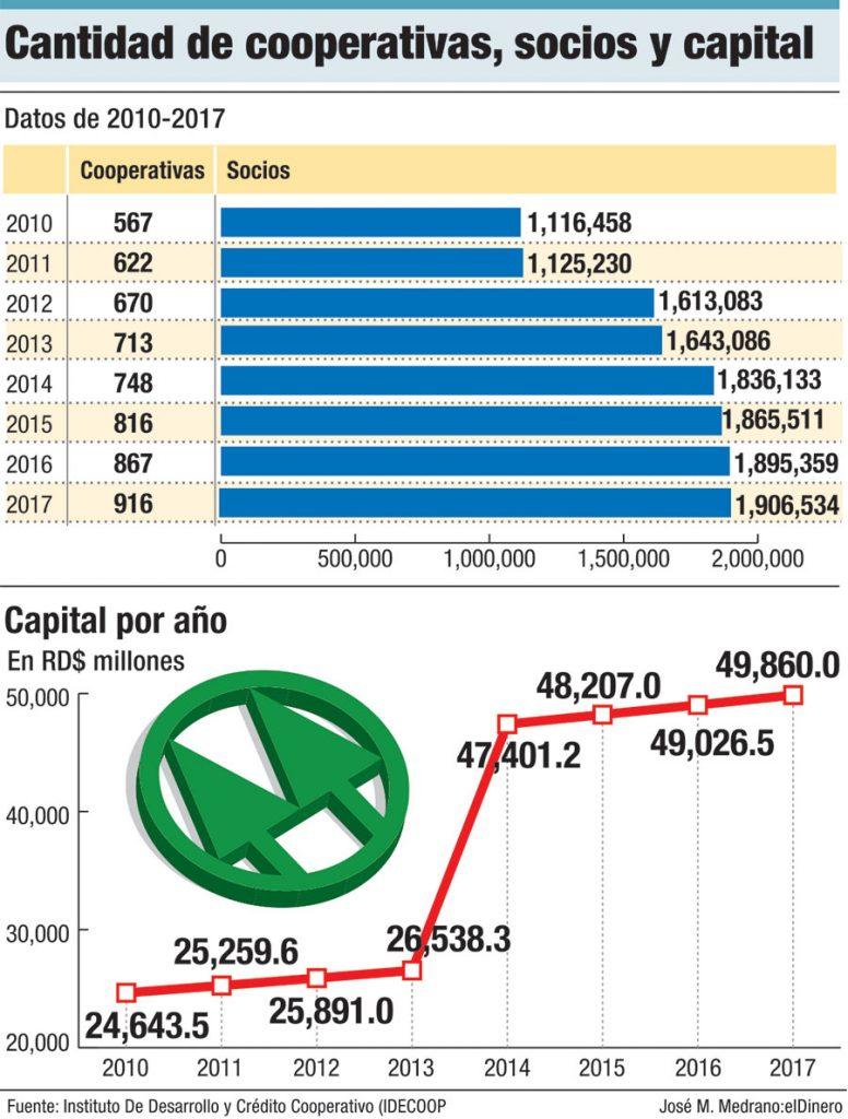 cantidad de cooperativas socios y capital