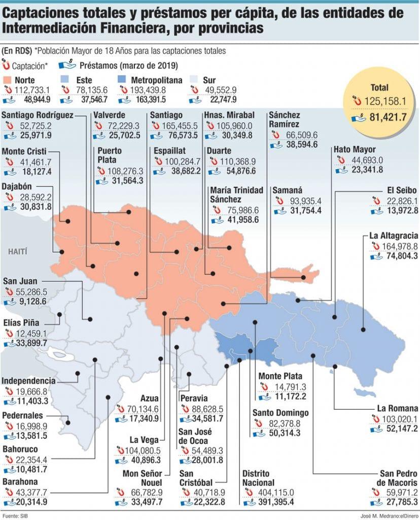 captaciones totales y prestamos per capita de las entidades de intermediacion financiera por provicias