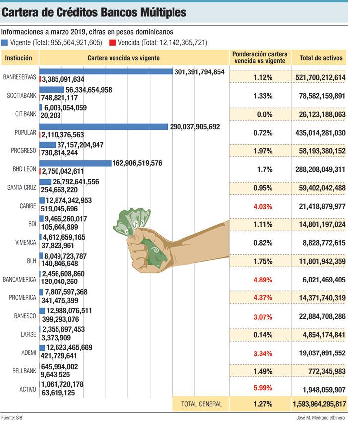 cartera de credito bancos multiples