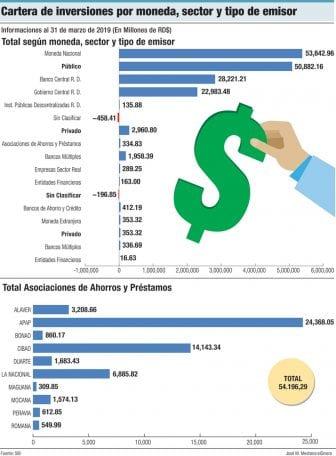 cartera de inversion por moneda sector y tipo de emisor