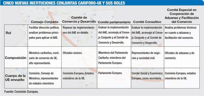 cinco nuevas instituciones conjuntas cariforo ue y sus roles