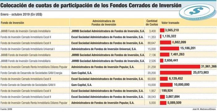 colocacion de cuotas de participacion de los fondos cerrados de inversion