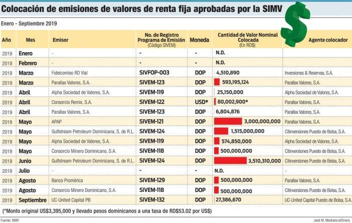 colocacion de emisiones de valores de renta fija aprobada por la simv