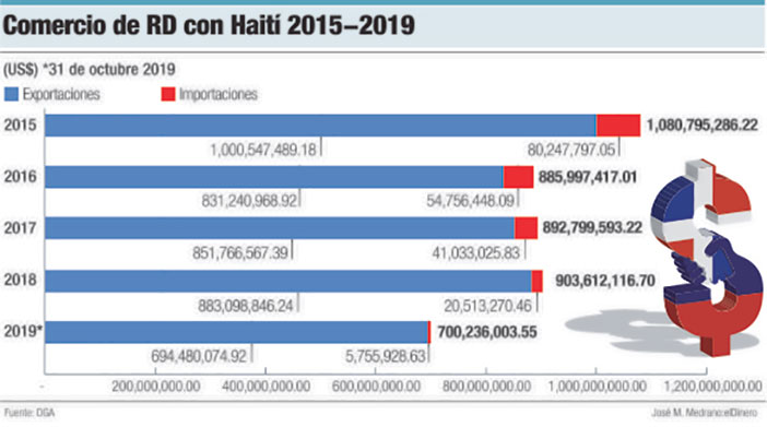 comercio de rd haiti 2015 2019