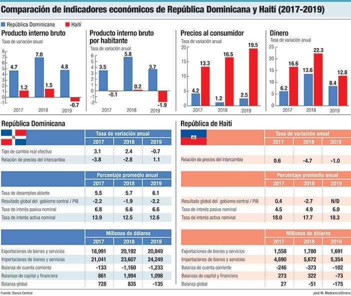 comparacion de indicadores economicos de republica dominicana y haiti 2017 2019
