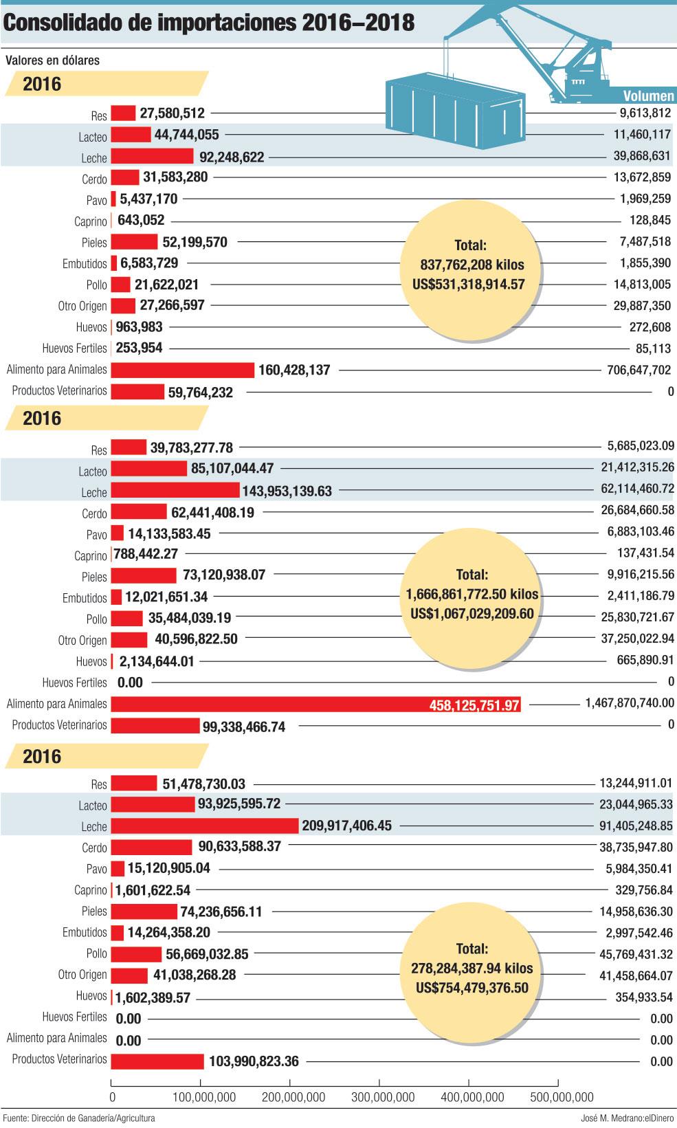 consolidado de importaciones 2016 2018