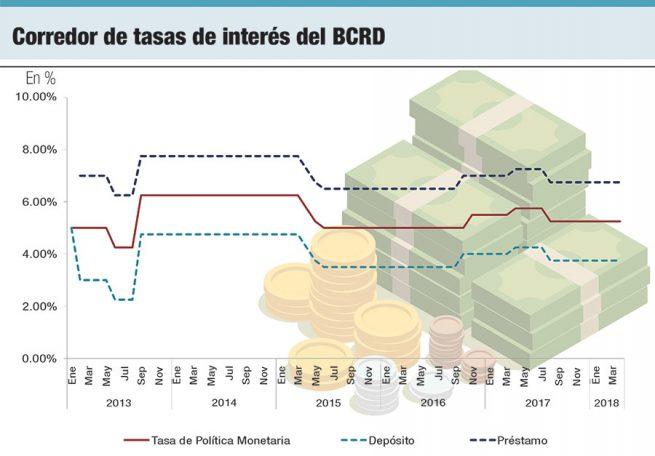 corredor de tasas de interes del bcrd