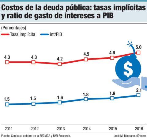 costos de la deuda publica tasas implicitas