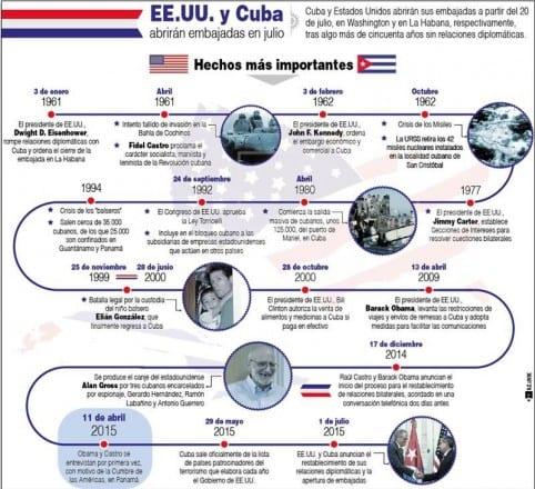 Cuba info EEUU