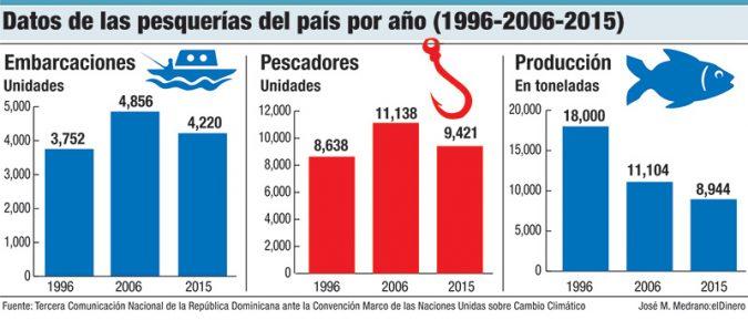 datos de las pesquerias del pais por ano