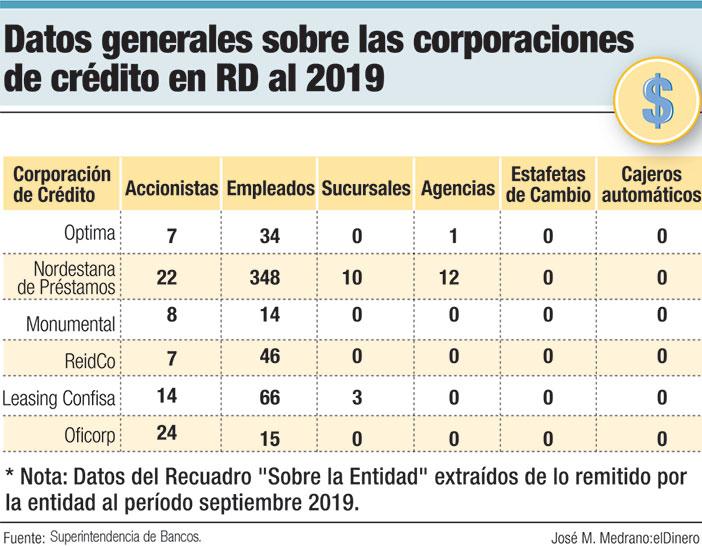 datos generales sobre las corporaciones de credito en rd al 2019