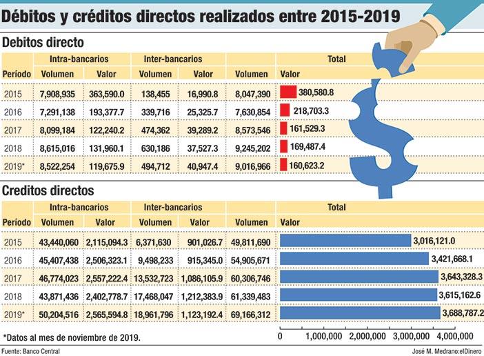debitos y creditos directos realizados entre 2015 2019
