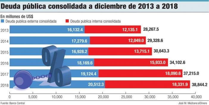 deuda publica consolidada a diciembre de 2003 a 2018