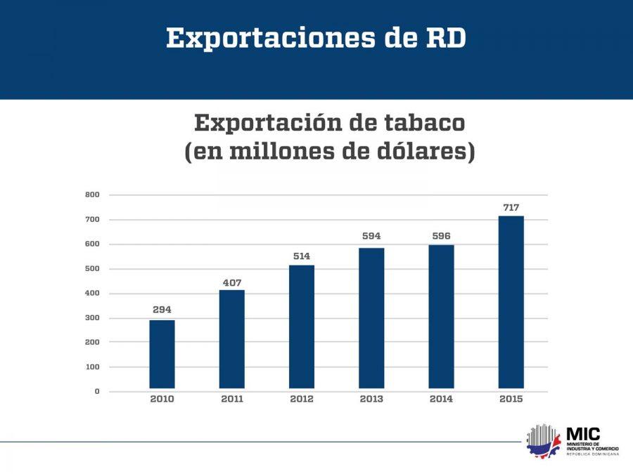 exportaciones rd 2010 2015