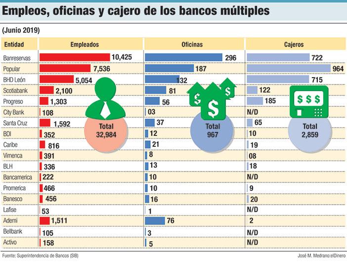 empleos oficinas y cajeros de los bancos multiples