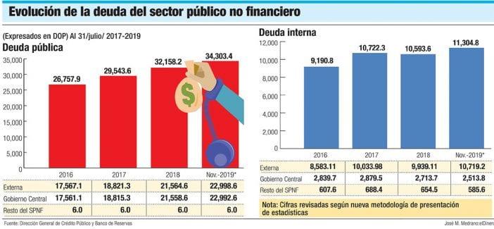 evolucion de la deuda del sector publico no financiero