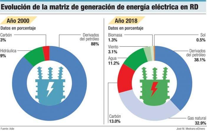evolucion de la matriz de generacion de energia electrica en rd