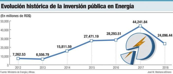 evolucion historica de la inversion publica en energia