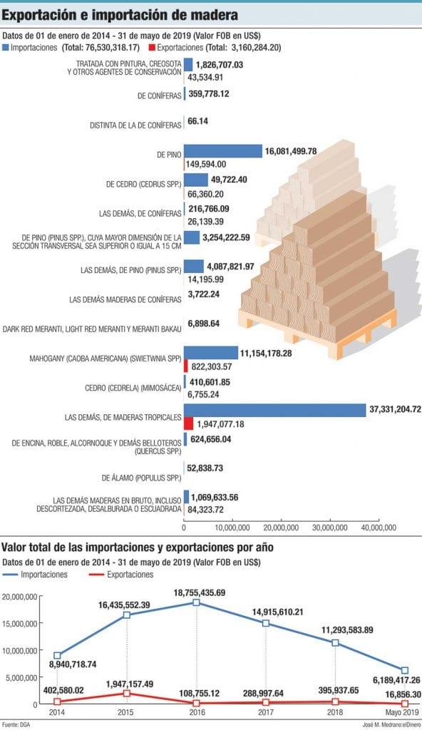 exportacion importacion de madera