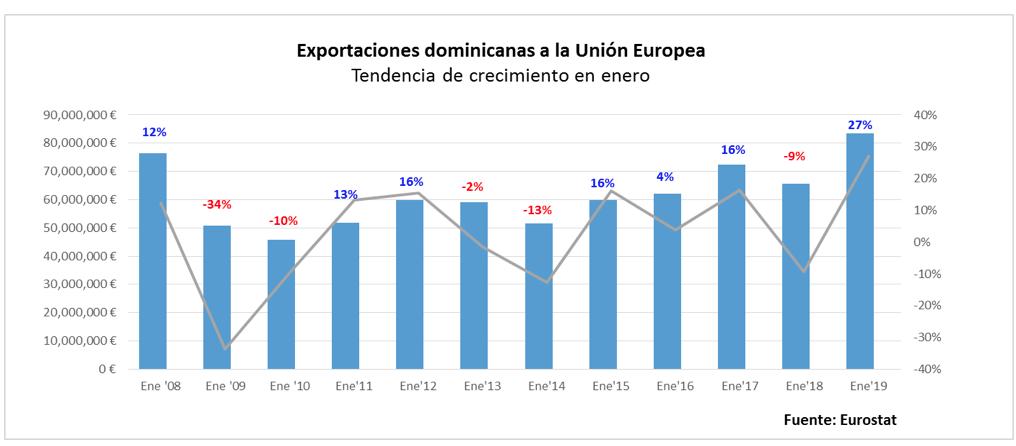 exportaciones rd unión europea
