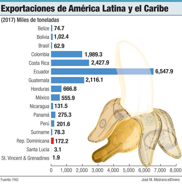 exportaciones de america latina y el caribe