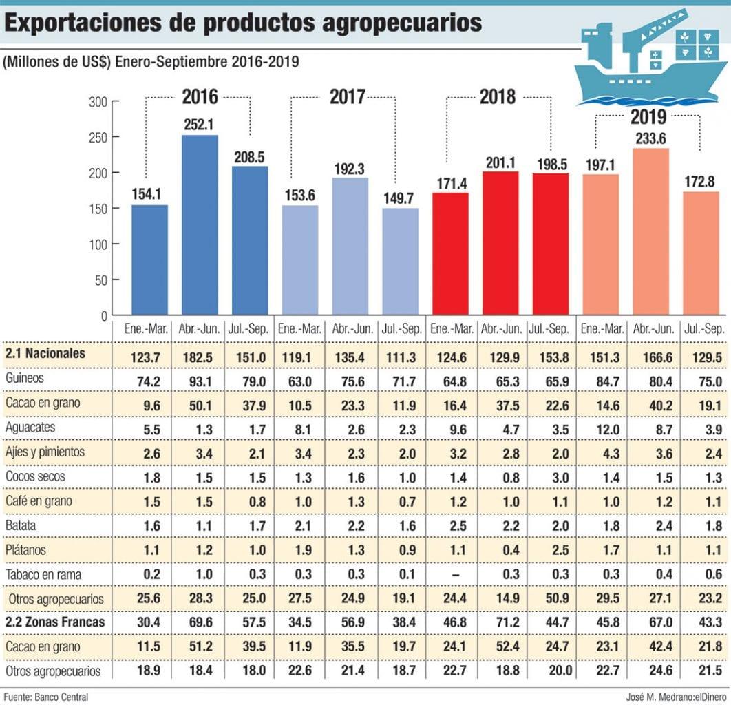 exportaciones de productos agropecuarios