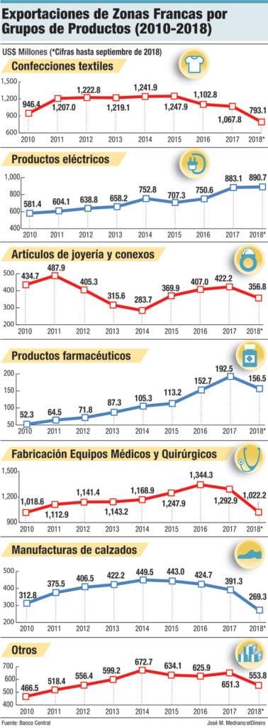 exportaciones de zonas francas por grupos de productos 2010 2018