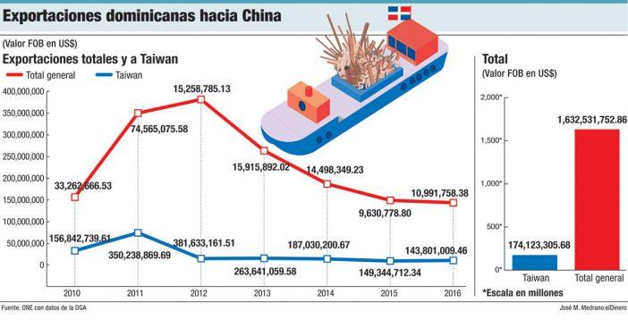 exportaciones dominicanas hacia china