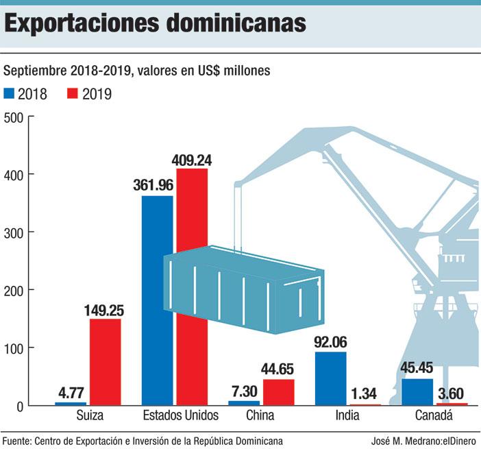 exportaciones dominicanas