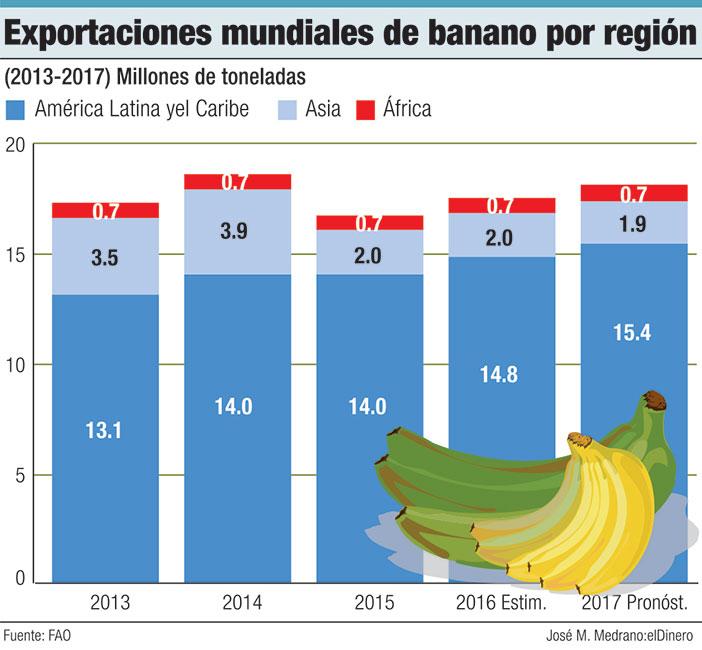 exportaciones mundiales de banano por region