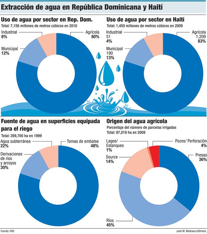 extraccion de agua en republica dominicana