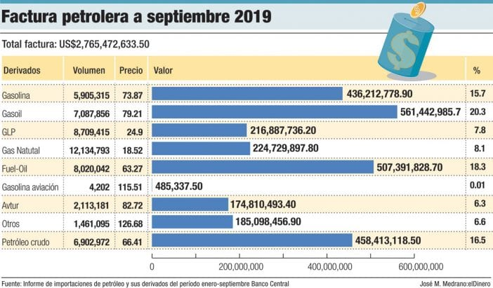factura petrolera a septiembre 2019