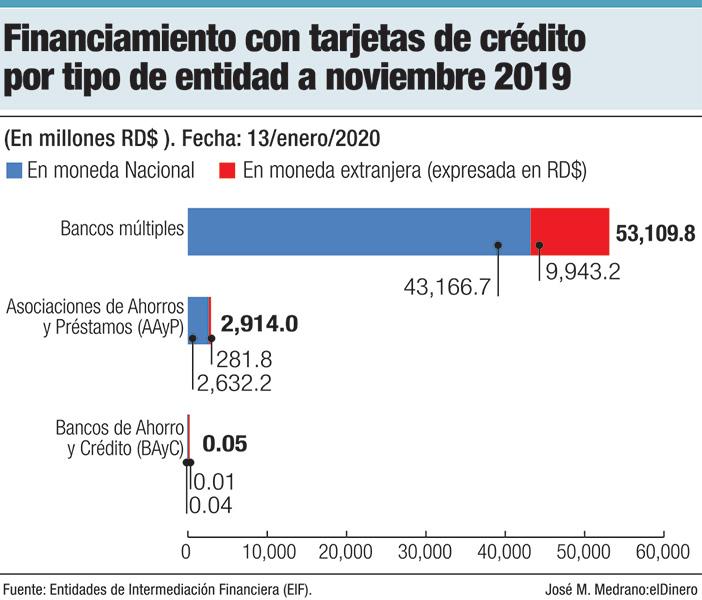 financiamiento con tarjetas de credito por tipo de entidad a noviembre