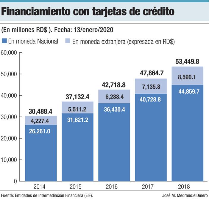 financiamiento con tarjetas de credito