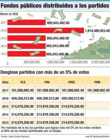 fondos publicos distribuidos a los partidos