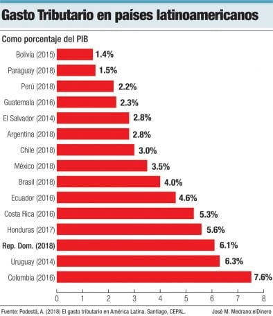 gasto tributario en paises latinoamericanos